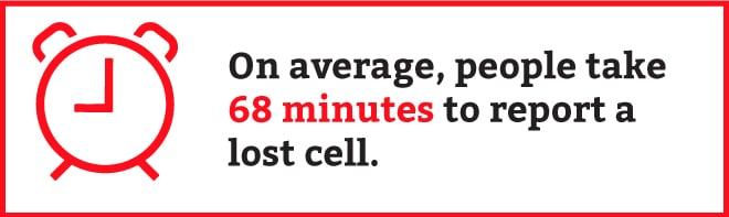 People take 68 minutes to report a lost cell phone