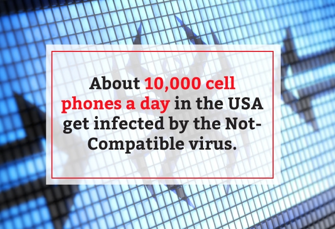 About 10000 cell phones per year get infected with the non compatible virus