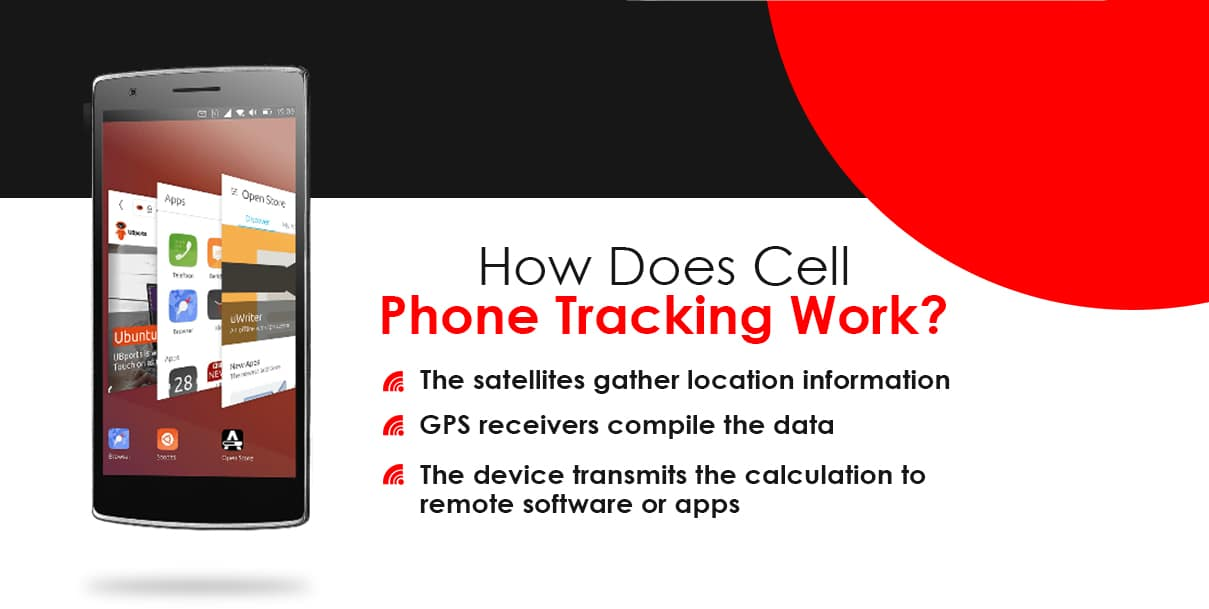 How Does Cell Phone Tracking Work?
